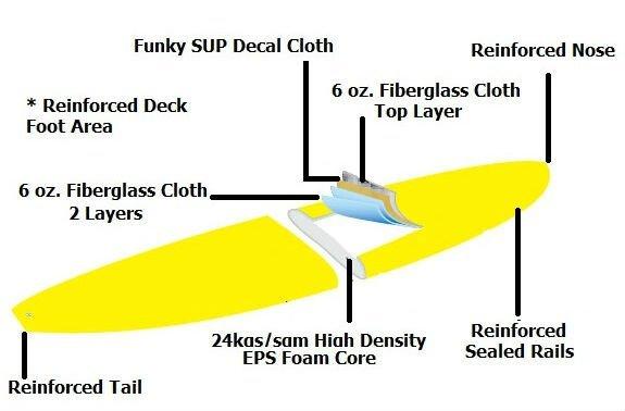decal design finish Paddle Board