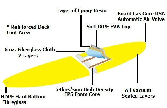 soft top epoxy board