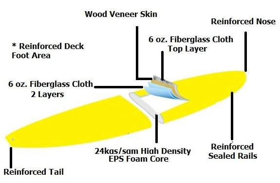 wood veneer skin finish sup